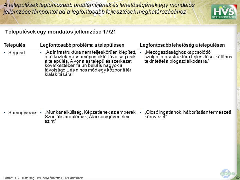 """62 Települések egy mondatos jellemzése 17/21 A települések legfontosabb problémájának és lehetőségének egy mondatos jellemzése támpontot ad a legfontosabb fejlesztések meghatározásához Forrás:HVS kistérségi HVI, helyi érintettek, HVT adatbázis TelepülésLegfontosabb probléma a településen ▪Segesd ▪""""Az infrastruktúra nem teljeskörűen kiépített, a fő közlekesi csomópontoktól távolság esik a település."""