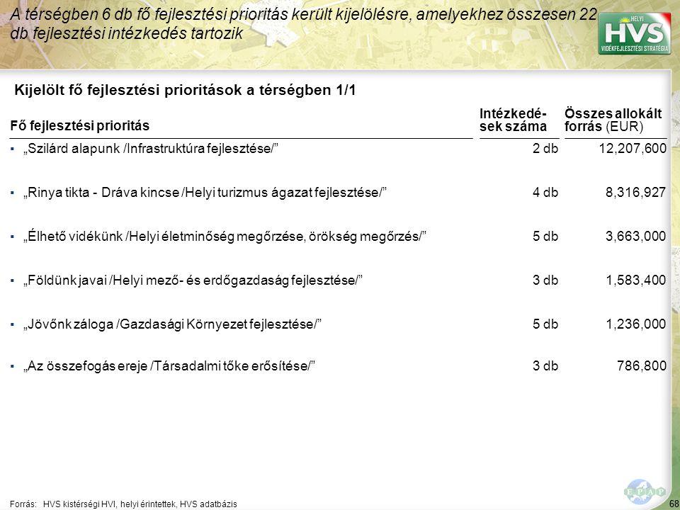 68 Kijelölt fő fejlesztési prioritások a térségben 1/1 A térségben 6 db fő fejlesztési prioritás került kijelölésre, amelyekhez összesen 22 db fejlesz