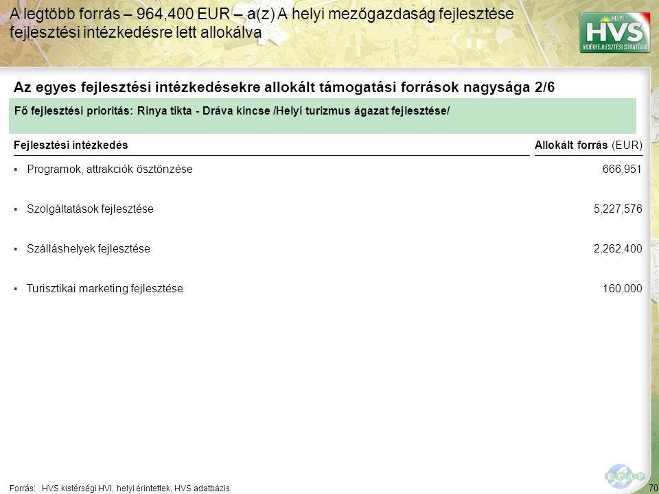 70 ▪Programok, attrakciók ösztönzése Forrás:HVS kistérségi HVI, helyi érintettek, HVS adatbázis Az egyes fejlesztési intézkedésekre allokált támogatási források nagysága 2/6 A legtöbb forrás – 964,400 EUR – a(z) A helyi mezőgazdaság fejlesztése fejlesztési intézkedésre lett allokálva Fejlesztési intézkedés ▪Szolgáltatások fejlesztése ▪Szálláshelyek fejlesztése ▪Turisztikai marketing fejlesztése Fő fejlesztési prioritás: Rinya tikta - Dráva kincse /Helyi turizmus ágazat fejlesztése/ Allokált forrás (EUR) 666,951 5,227,576 2,262,400 160,000