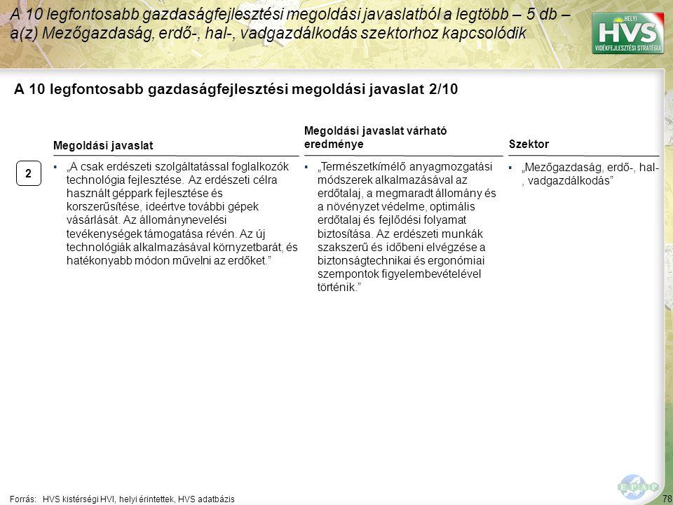 """2 78 A 10 legfontosabb gazdaságfejlesztési megoldási javaslat 2/10 A 10 legfontosabb gazdaságfejlesztési megoldási javaslatból a legtöbb – 5 db – a(z) Mezőgazdaság, erdő-, hal-, vadgazdálkodás szektorhoz kapcsolódik Forrás:HVS kistérségi HVI, helyi érintettek, HVS adatbázis Szektor ▪""""Mezőgazdaság, erdő-, hal-, vadgazdálkodás ▪""""A csak erdészeti szolgáltatással foglalkozók technológia fejlesztése."""