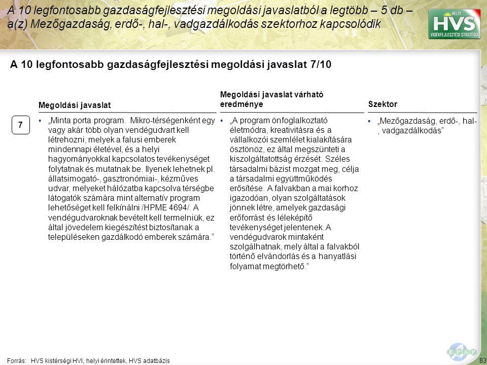 """83 A 10 legfontosabb gazdaságfejlesztési megoldási javaslat 7/10 Forrás:HVS kistérségi HVI, helyi érintettek, HVS adatbázis ▪""""Mezőgazdaság, erdő-, hal-, vadgazdálkodás A 10 legfontosabb gazdaságfejlesztési megoldási javaslatból a legtöbb – 5 db – a(z) Mezőgazdaság, erdő-, hal-, vadgazdálkodás szektorhoz kapcsolódik 7 ▪""""Minta porta program."""