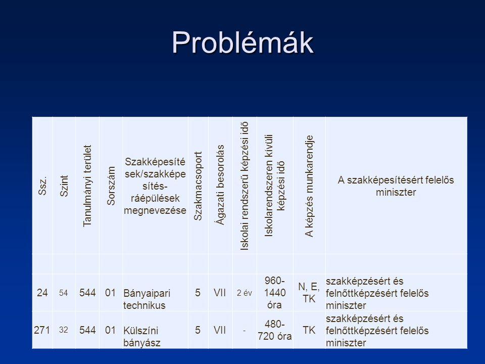 Problémák ABC 3.1.1.FEOR számaFEOR megnevezéseA szakképesítéssel betölthető munkakör(ök) 3.1.2.