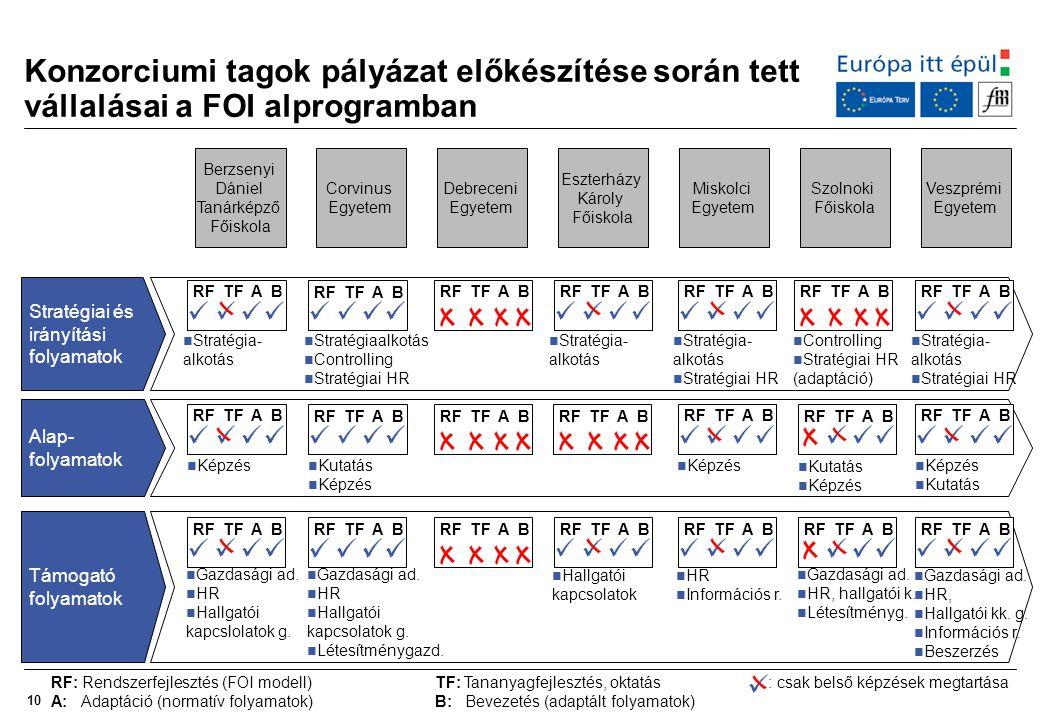 10 Konzorciumi tagok pályázat előkészítése során tett vállalásai a FOI alprogramban Berzsenyi Dániel Tanárképző Főiskola Corvinus Egyetem Debreceni Eg