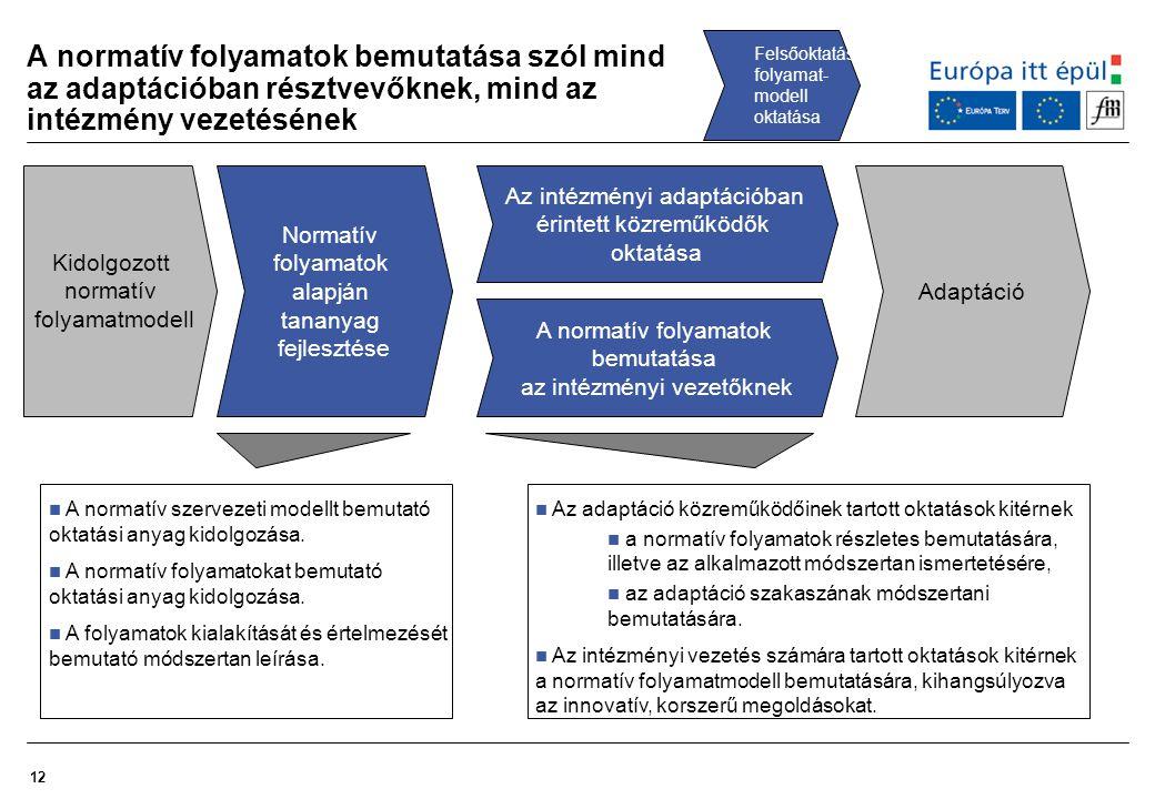 12 A normatív folyamatok bemutatása szól mind az adaptációban résztvevőknek, mind az intézmény vezetésének Felsőoktatási folyamat- modell oktatása Nor