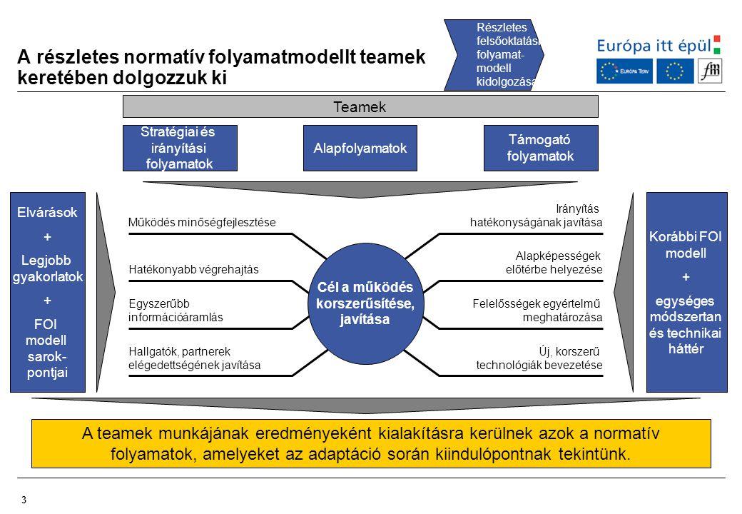 3 A részletes normatív folyamatmodellt teamek keretében dolgozzuk ki Részletes felsőoktatási folyamat- modell kidolgozása Stratégiai és irányítási fol