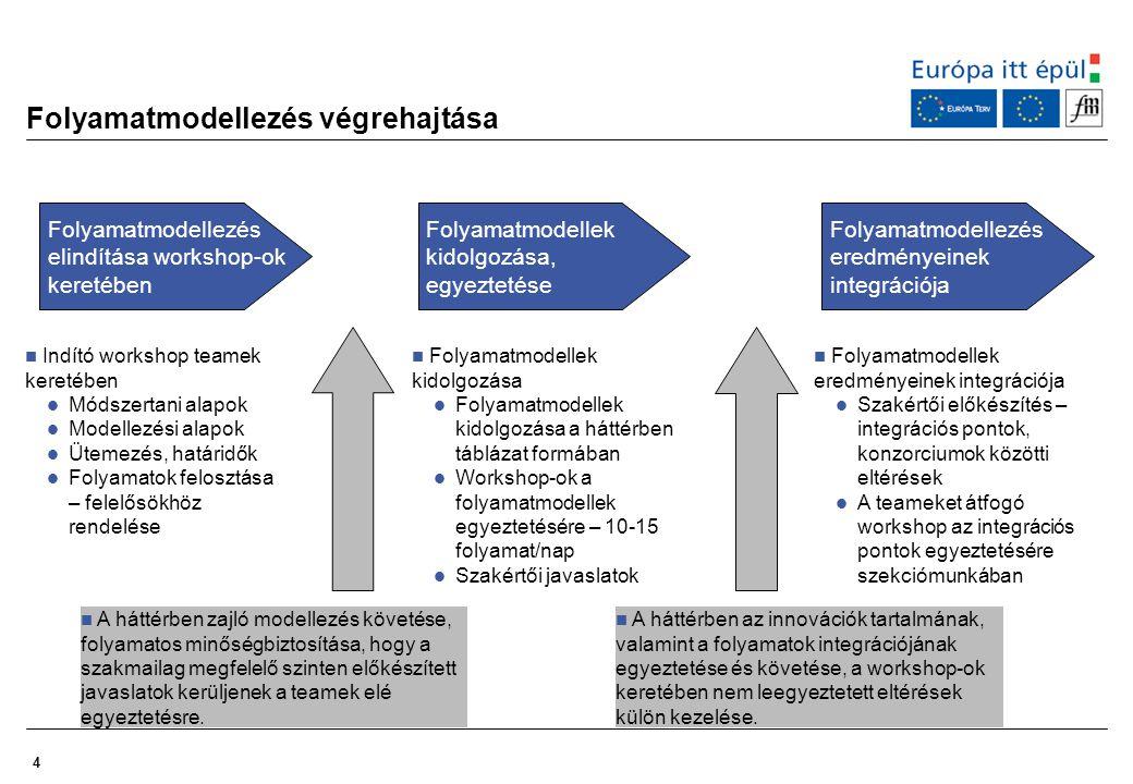4 Folyamatmodellezés végrehajtása  Indító workshop teamek keretében  Módszertani alapok  Modellezési alapok  Ütemezés, határidők  Folyamatok felo