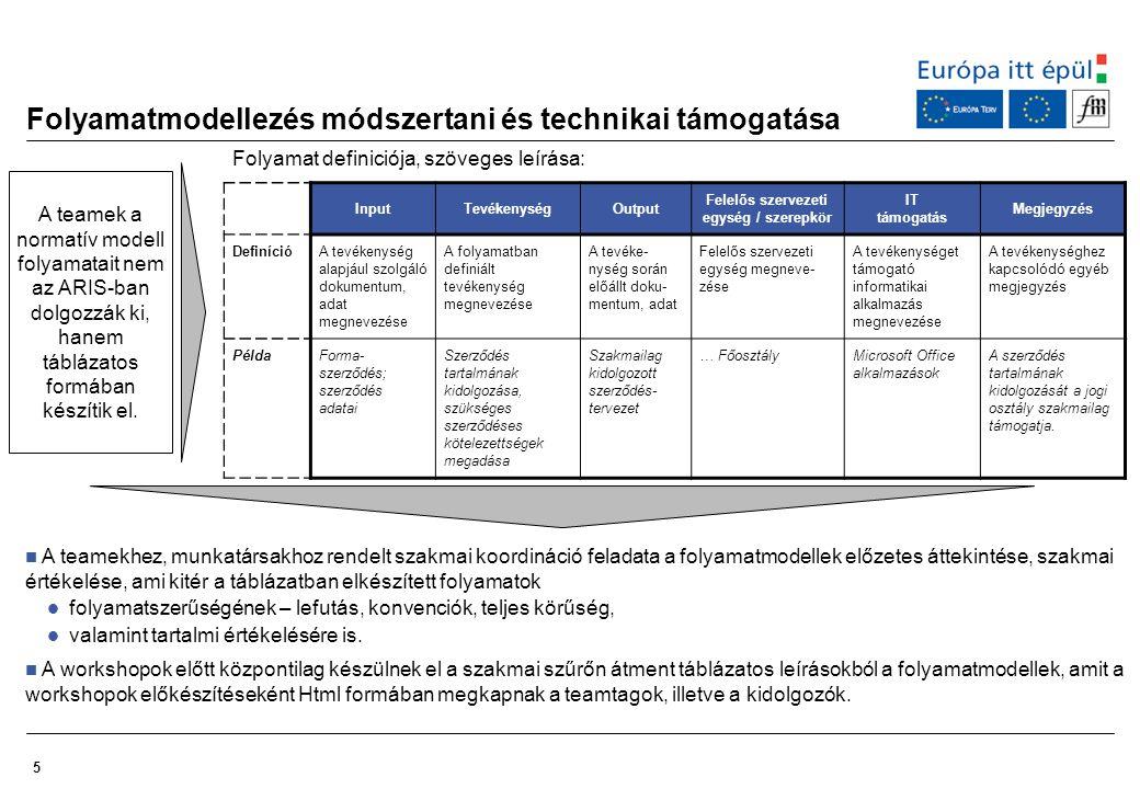 6 Folyamatmodellezés teameken belül – közreműködők feladatai Szükséges feltételek:  Teamek létrehozása (stratégiai, alapfolyamatok (oktatás – kutatás), támogató folyamatok)  Folyamatstruktúra véglegesítése  Az egységesen értelmezett szervezeti modell megfogalmazása  Egységes módszertani háttér alapjainak a rögzítése  Technikai háttér biztosítása (ARIS adatbázis) Szakmai koordináció feladata:  Modellezési alapismeretek megfogalmazása, konvenciók rögzítése  Modellezés alapelveinek, céljának rögzítése  Munkamenetrend rögzítése  Folyamatok modellezésének időbeli ütemezése, konzorciumok közötti szinergia kihasználása  A teamek szakmai irányítása, moderációja, a munka folyamatos követése A teamekbe delegált munkatársak feladata:  Folyamatok modellezése a háttérben  A kidolgozott folyamatmodellek egyeztetése team működés keretében