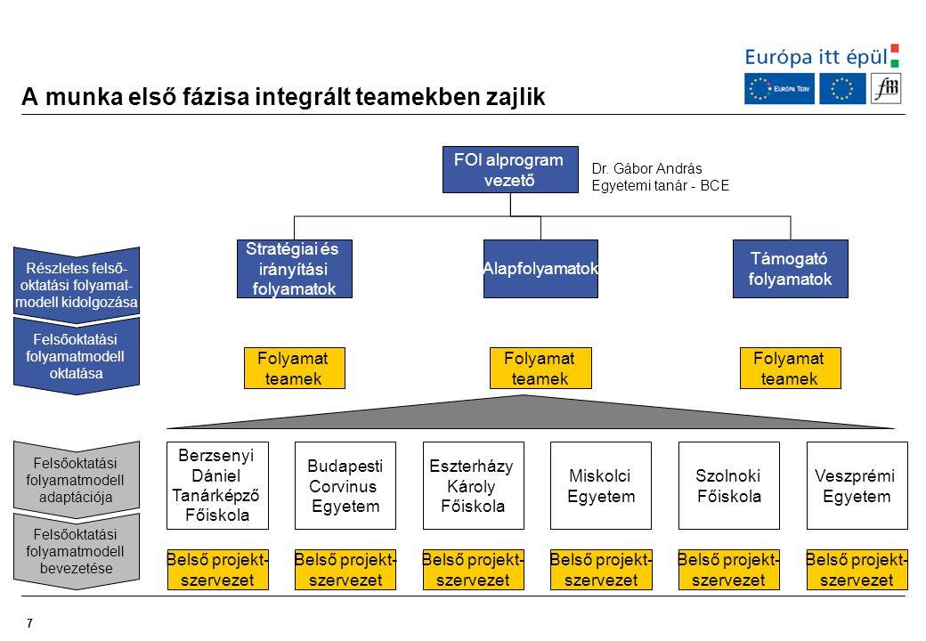 8 Be kell mutatni a normatív folyamatmodell kialakításában résztvevőknek, hogy milyen keretek között értelmezett a konzorciumok közötti szakmai együttműködés Intézményi board Projektvezető Stratégiai és irányítási folyamatok Alapfolyamatok Támogató folyamatok UNI – CAF alprogram vezető FOI alprogram vezető Projekt menedzser Programmenedzsment Az együttműködés kereteit láthatóvá kell tenni a miskolci konzorciumban résztvevő kollégák számára is.