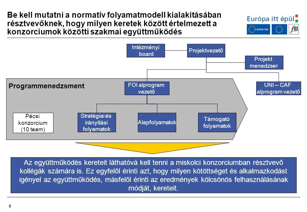 8 Be kell mutatni a normatív folyamatmodell kialakításában résztvevőknek, hogy milyen keretek között értelmezett a konzorciumok közötti szakmai együtt