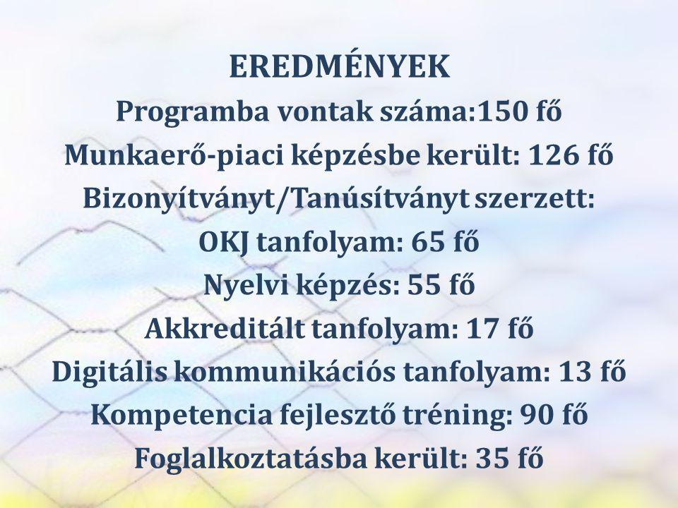 SZEREP TANMŰHELY EREDMÉNYEK Programba vontak száma:150 fő Munkaerő-piaci képzésbe került: 126 fő Bizonyítványt/Tanúsítványt szerzett: OKJ tanfolyam: 6