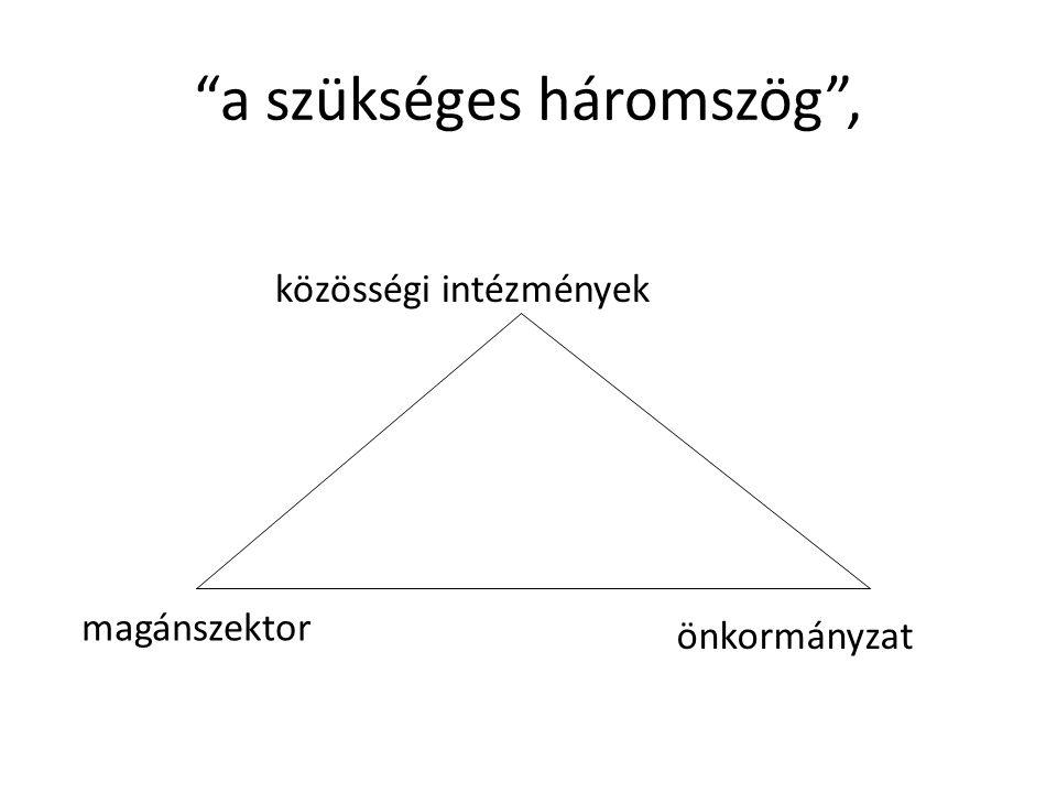 a szükséges háromszög , közösségi intézmények önkormányzat magánszektor