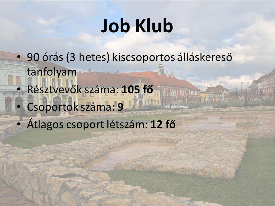 Job Klub • 90 órás (3 hetes) kiscsoportos álláskereső tanfolyam • Résztvevők száma: 105 fő • Csoportok száma: 9 • Átlagos csoport létszám: 12 fő