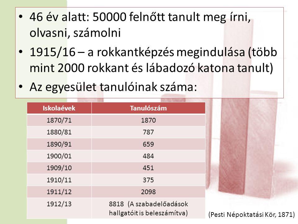 • 46 év alatt: 50000 felnőtt tanult meg írni, olvasni, számolni • 1915/16 – a rokkantképzés megindulása (több mint 2000 rokkant és lábadozó katona tanult) • Az egyesület tanulóinak száma: IskolaévekTanulószám 1870/711870 1880/81787 1890/91659 1900/01484 1909/10451 1910/11375 1911/122098 1912/138818 (A szabadelőadások hallgatóit is beleszámítva) (Pesti Népoktatási Kör, 1871)