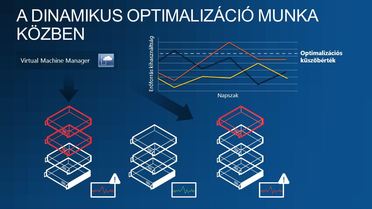 Virtual Machine Manager Erőforrás kihasználtság Napszak Optimalizációs küszöbérték