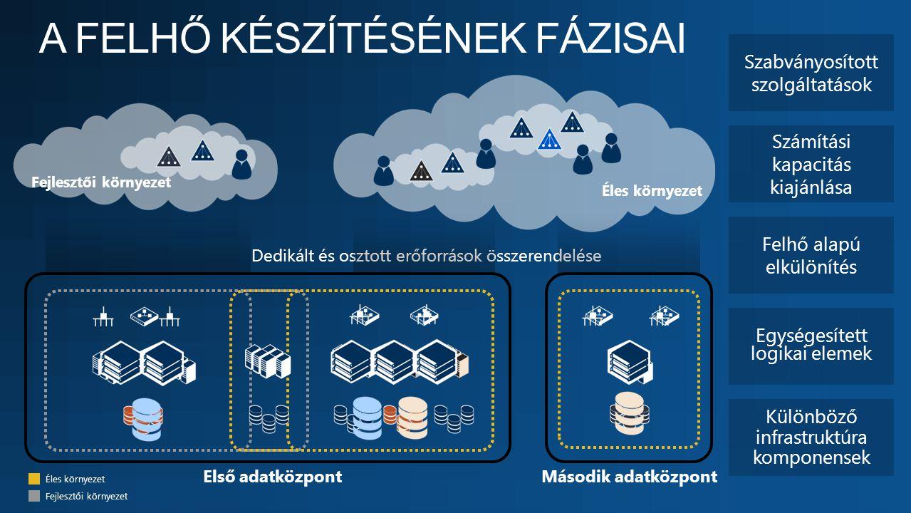 Második adatközpontElső adatközpont Fejlesztői környezet Éles környezet Egységesített logikai elemek Különböző infrastruktúra komponensek Felhő alapú