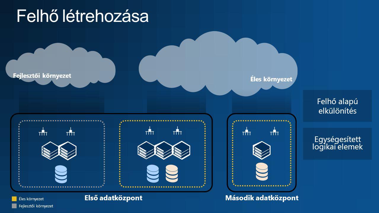 Éles környezet Egységesített logikai elemek Felhő alapú elkülönítés Második adatközpontElső adatközpont Éles környezet Fejlesztői környezet