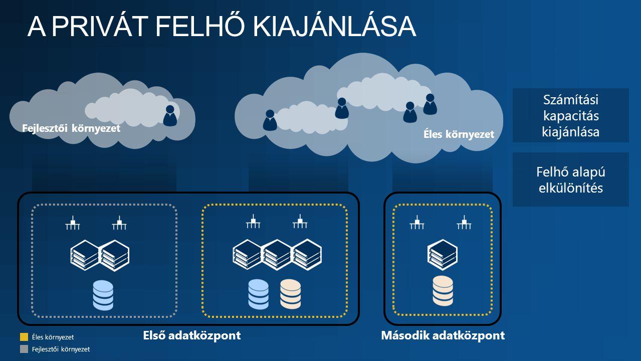 Fejlesztői környezet Éles környezet Felhő alapú elkülönítés Számítási kapacitás kiajánlása Második adatközpontElső adatközpont Éles környezet Fejleszt