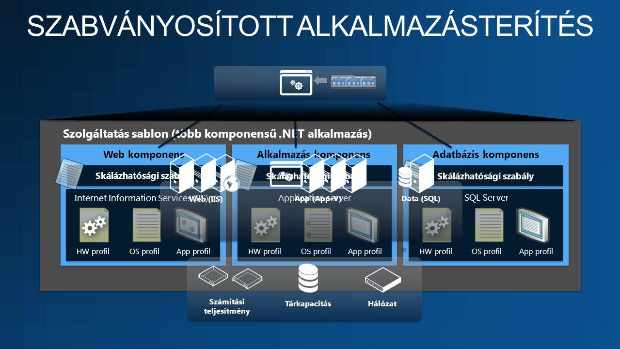 Skálázhatósági szabály Szolgáltatás sablon (több komponensű.NET alkalmazás) Internet Information Services (IIS) HW profilOS profilApp profil Applicati