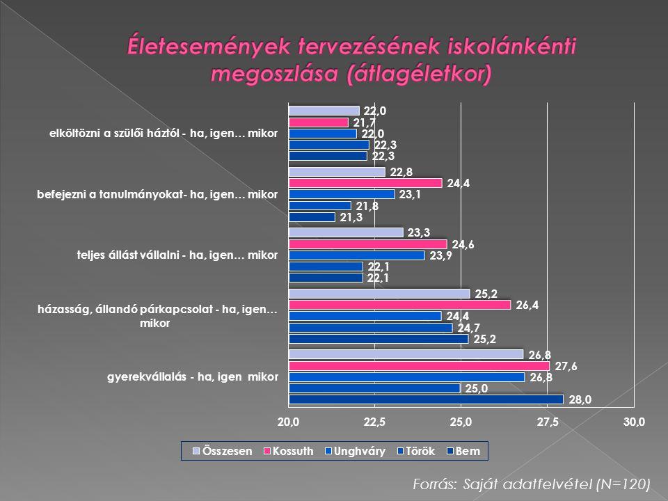 Forrás: Saját adatfelvétel (N=120)