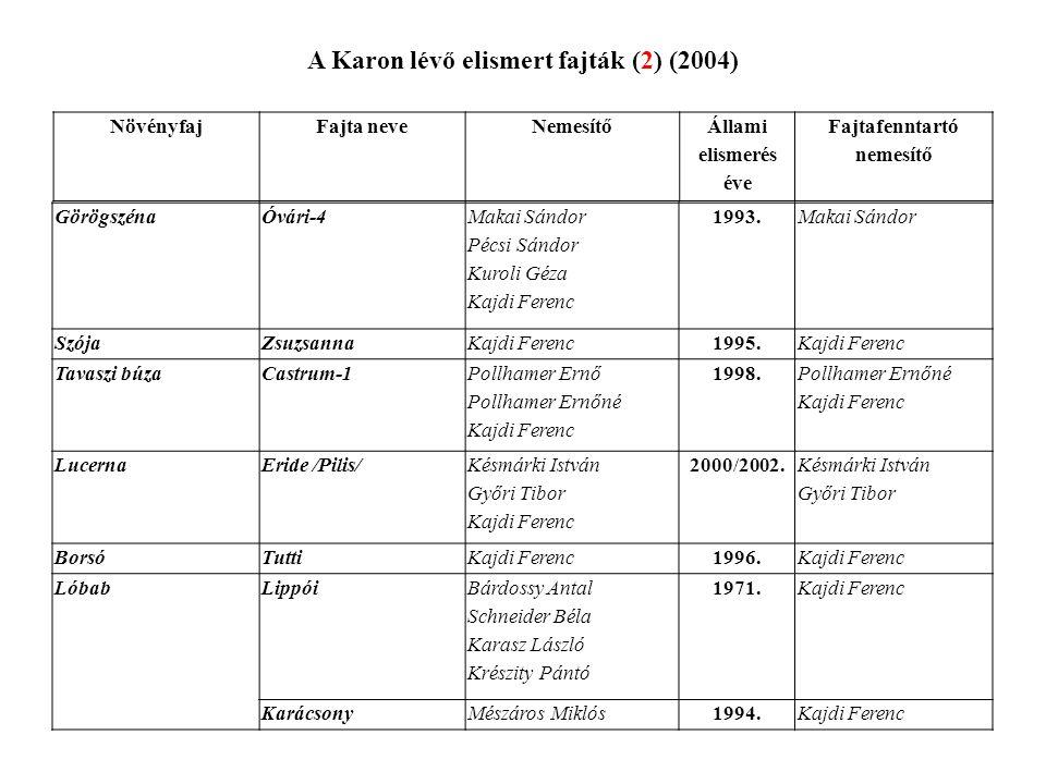 A Karon lévő elismert fajták (2) (2004) GörögszénaÓvári-4 Makai Sándor Pécsi Sándor Kuroli Géza Kajdi Ferenc 1993.Makai Sándor SzójaZsuzsannaKajdi Fer
