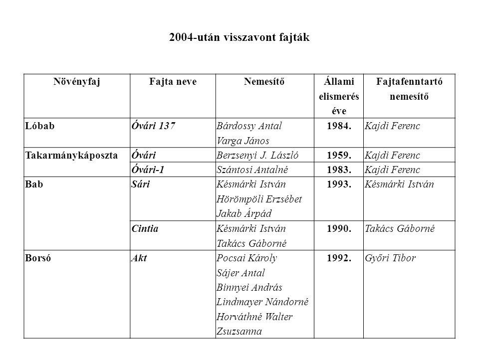 2004-után visszavont fajták NövényfajFajta neveNemesítő Állami elismerés éve Fajtafenntartó nemesítő LóbabÓvári 137 Bárdossy Antal Varga János 1984.Ka