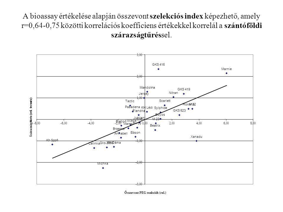 A bioassay értékelése alapján összevont szelekciós index képezhető, amely r=0,64-0,75 közötti korrelációs koefficiens értékekkel korrelál a szántóföld