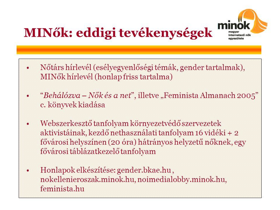 """MINők: eddigi tevékenységek •Nőtárs hírlevél (esélyegyenlőségi témák, gender tartalmak), MINők hírlevél (honlap friss tartalma) • Behálózva – Nők és a net , illetve """"Feminista Almanach 2005 c."""