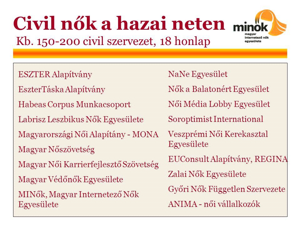 Civil nők a hazai neten Kb.