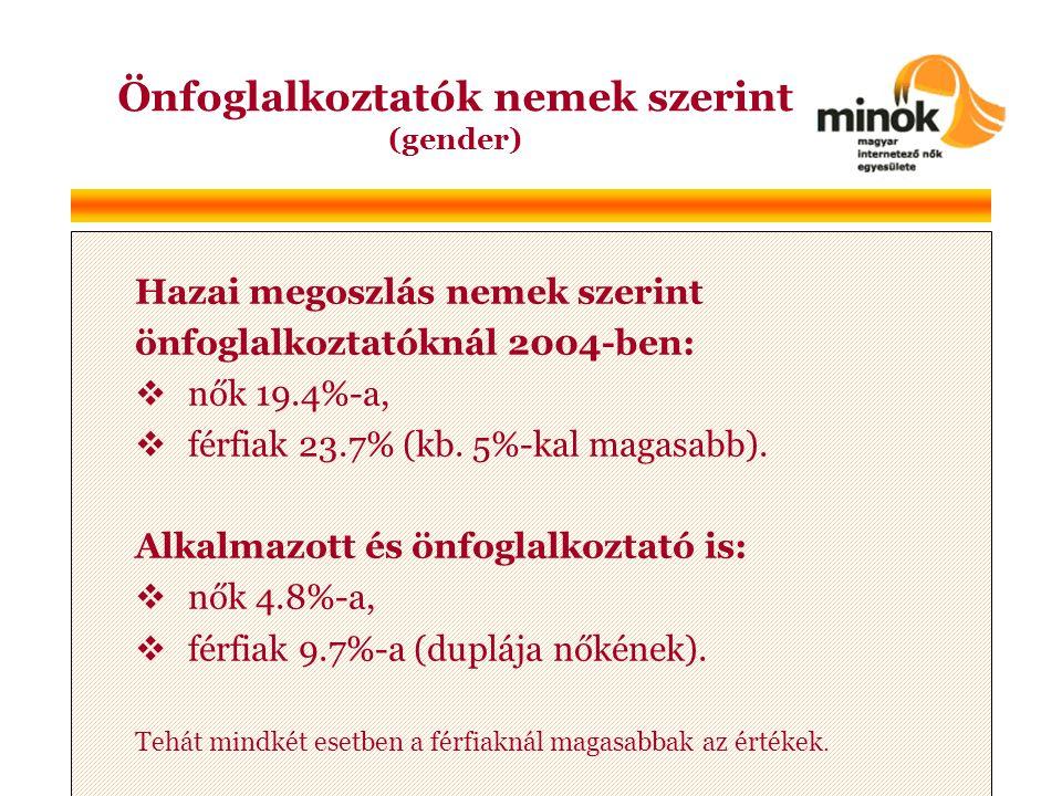 Hazai megoszlás nemek szerint önfoglalkoztatóknál 2004-ben:  nők 19.4%-a,  férfiak 23.7% (kb.