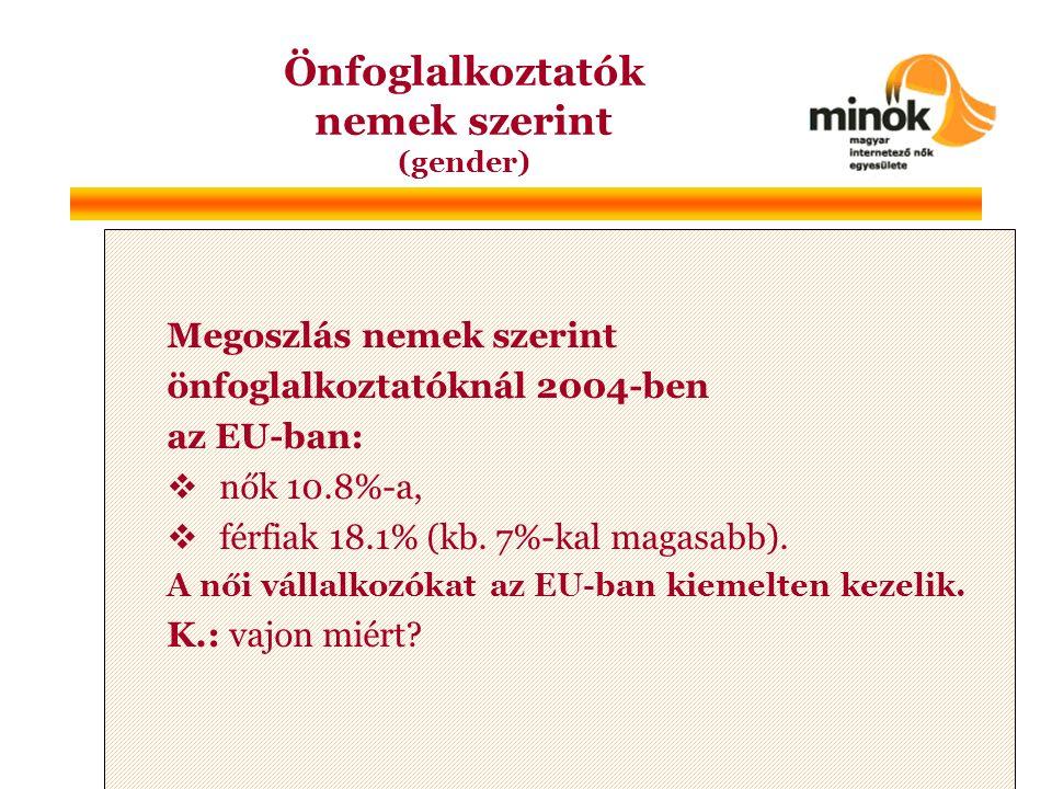 Megoszlás nemek szerint önfoglalkoztatóknál 2004-ben az EU-ban:  nők 10.8%-a,  férfiak 18.1% (kb.
