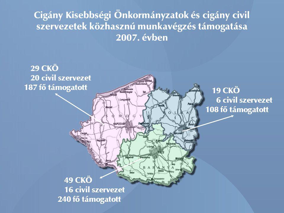 Cigány Kisebbségi Önkormányzatok és cigány civil szervezetek közhasznú munkavégzés támogatása 2007. évben 29 CKÖ 20 civil szervezet 187 fő támogatott