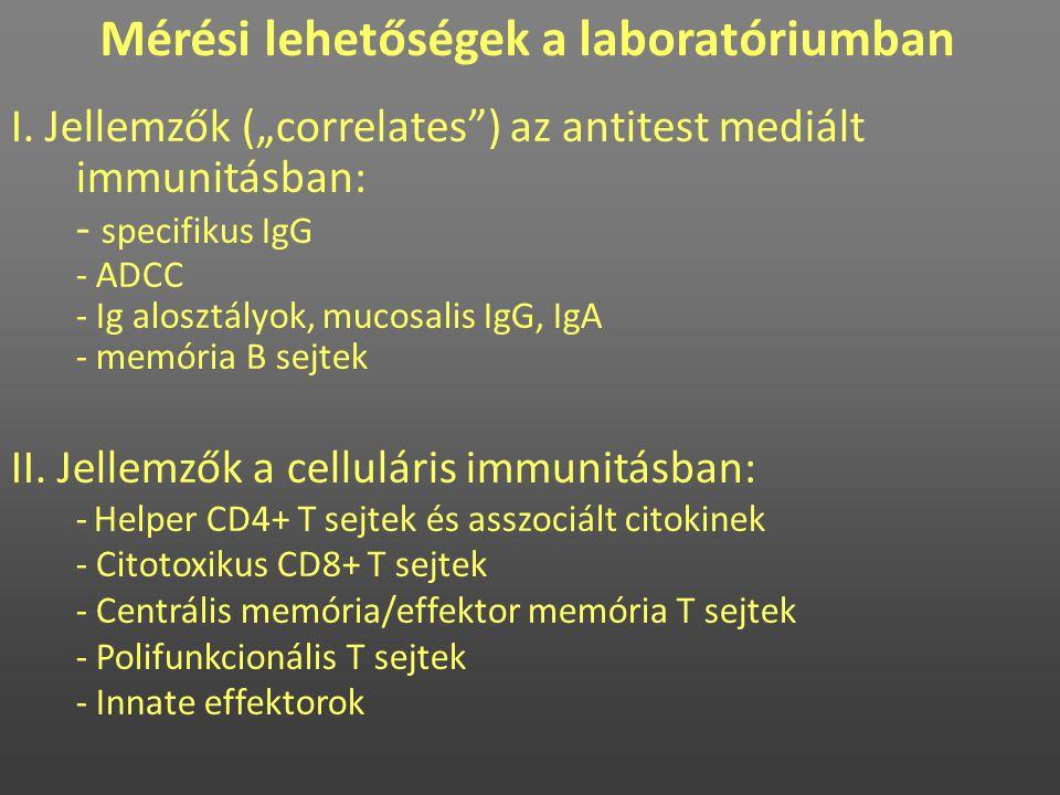 """I. Jellemzők (""""correlates"""") az antitest mediált immunitásban: - specifikus IgG - ADCC - Ig alosztályok, mucosalis IgG, IgA - memória B sejtek II. Jell"""