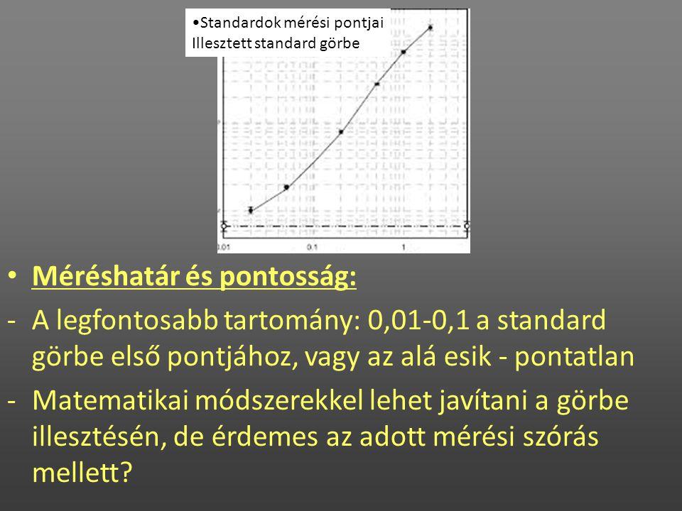 • Méréshatár és pontosság: -A legfontosabb tartomány: 0,01-0,1 a standard görbe első pontjához, vagy az alá esik - pontatlan -Matematikai módszerekkel