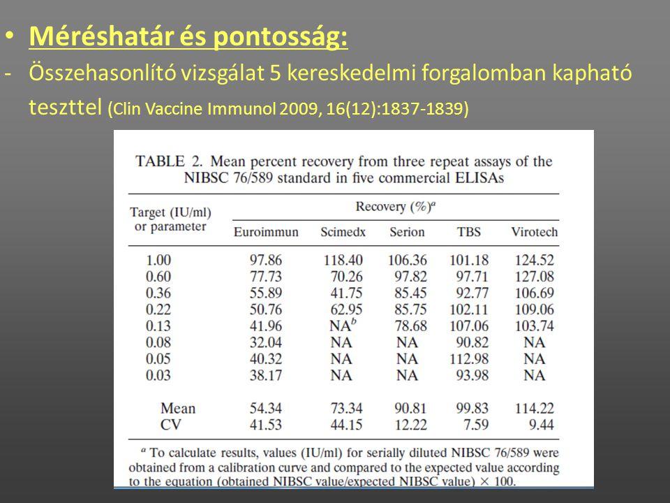 • Méréshatár és pontosság: -Összehasonlító vizsgálat 5 kereskedelmi forgalomban kapható teszttel (Clin Vaccine Immunol 2009, 16(12):1837-1839)