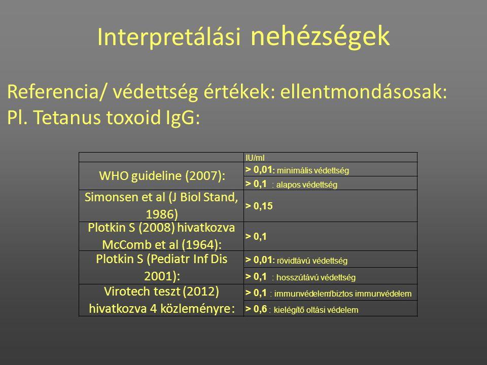 Interpretálási nehézségek Referencia/ védettség értékek: ellentmondásosak: Pl. Tetanus toxoid IgG: IU/ml > 0,01 : minimális védettség > 0,1 :alapos vé