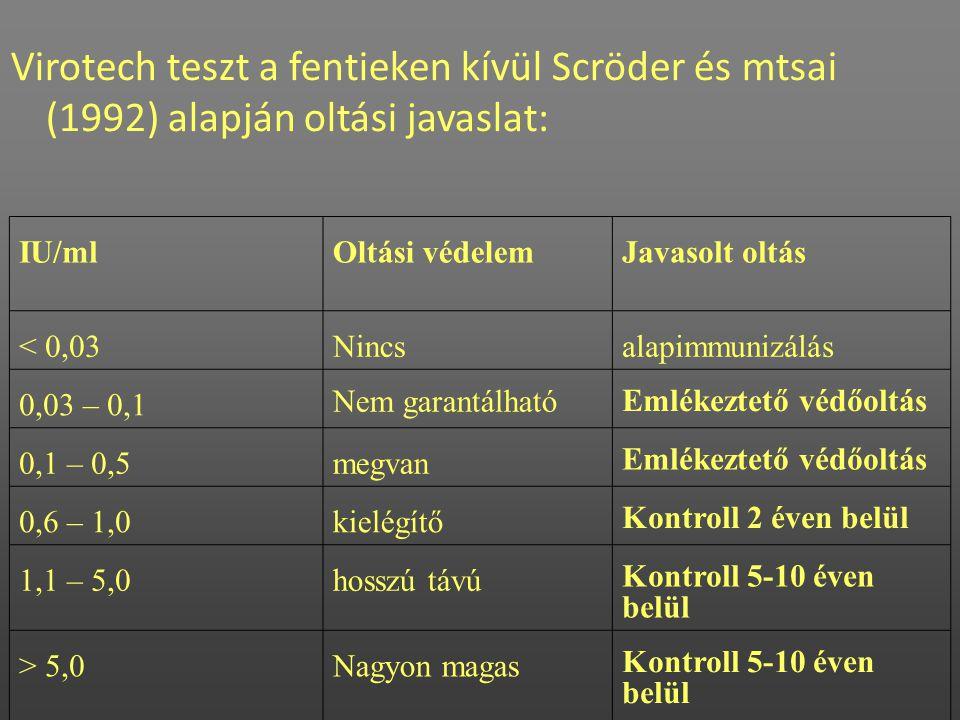Virotech teszt a fentieken kívül Scröder és mtsai (1992) alapján oltási javaslat: IU/mlOltási védelemJavasolt oltás < 0,03Nincsalapimmunizálás 0,03 –