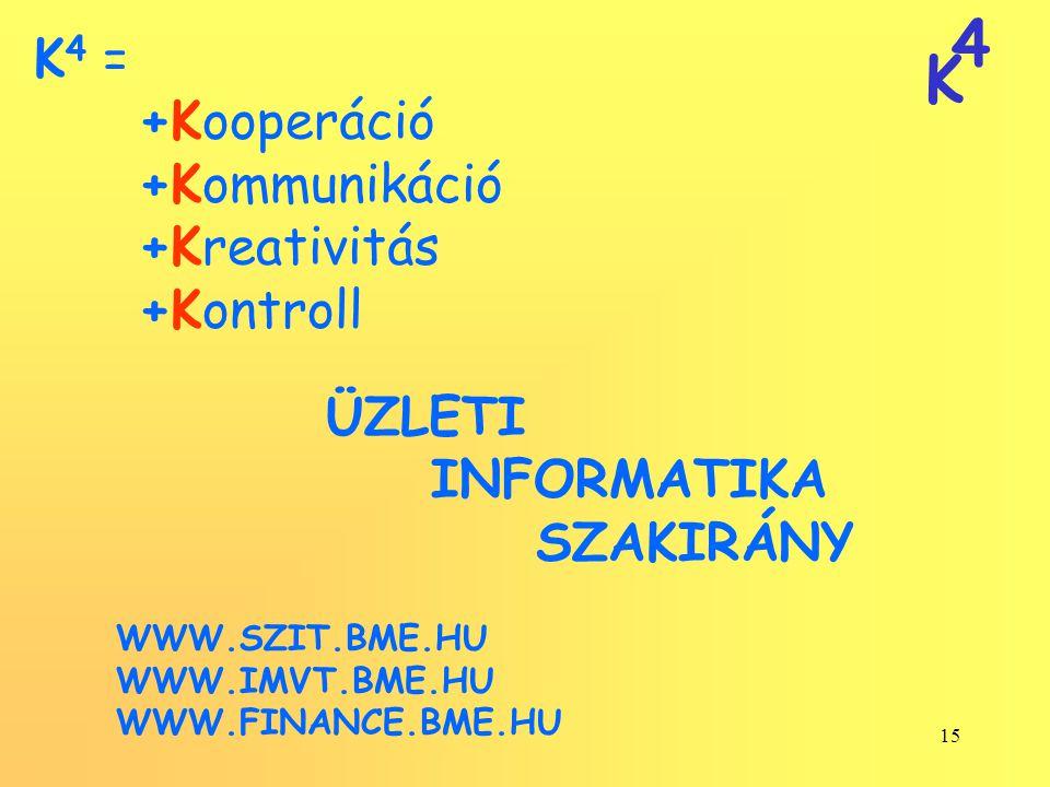 4 K 15 K 4 = +Kooperáció +Kommunikáció +Kreativitás +Kontroll ÜZLETI INFORMATIKA SZAKIRÁNY WWW.SZIT.BME.HU WWW.IMVT.BME.HU WWW.FINANCE.BME.HU
