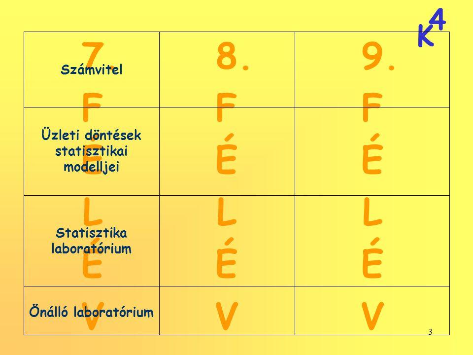 4 K 3 8. F É L É V 9. F É L É V 7. F É L É V Önálló laboratórium Statisztika laboratórium Üzleti döntések statisztikai modelljei Számvitel