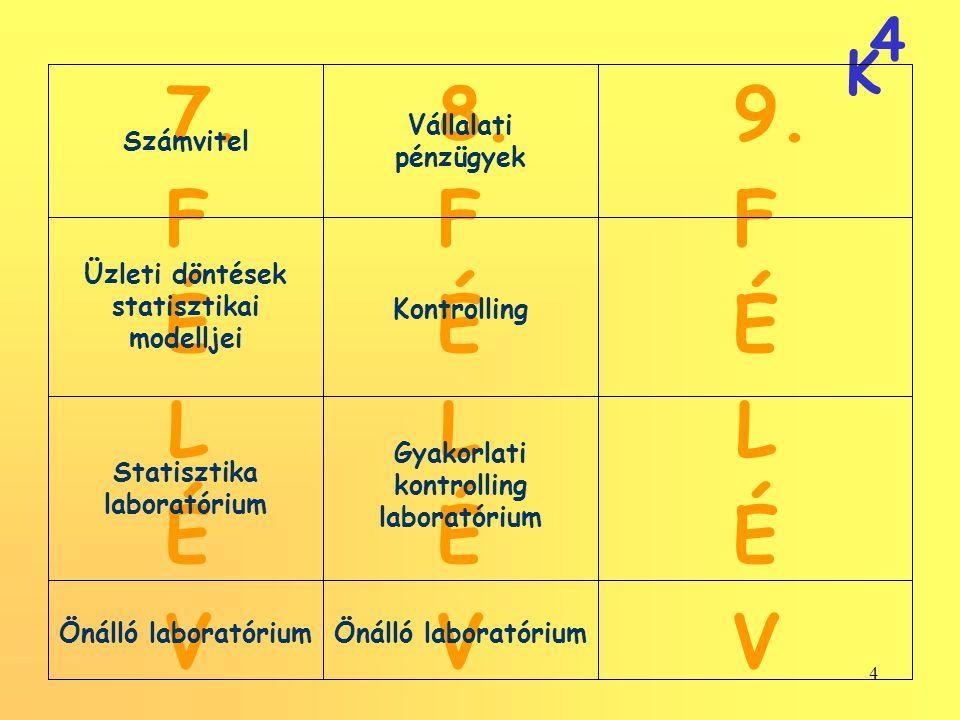 4 K 4 9. F É L É V 7. F É L É V 8. F É L É V Önálló laboratórium Gyakorlati kontrolling laboratórium Statisztika laboratórium Kontrolling Üzleti dönté