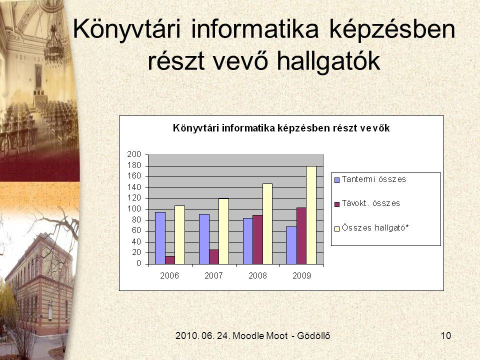 2010. 06. 24. Moodle Moot - Gödöllő10 Könyvtári informatika képzésben részt vevő hallgatók
