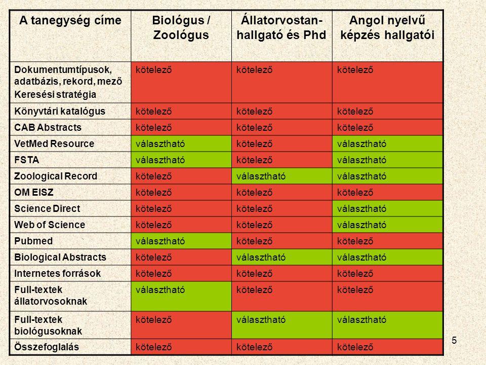 2010.06. 24. Moodle Moot - Gödöllő6 Zoológus/biológus képzés Korábban: 6.