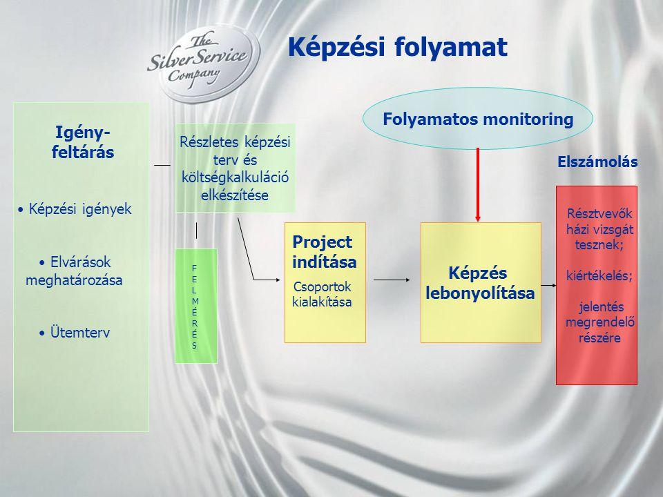 Képzési folyamat Igény- feltárás Részletes képzési terv és költségkalkuláció elkészítése • Képzési igények • Elvárások meghatározása • Ütemterv FELMÉR