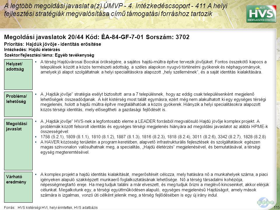115 Forrás:HVS kistérségi HVI, helyi érintettek, HVS adatbázis Megoldási javaslatok 20/44 Kód: ÉA-84-GF-7-01 Sorszám: 3702 A legtöbb megoldási javasla