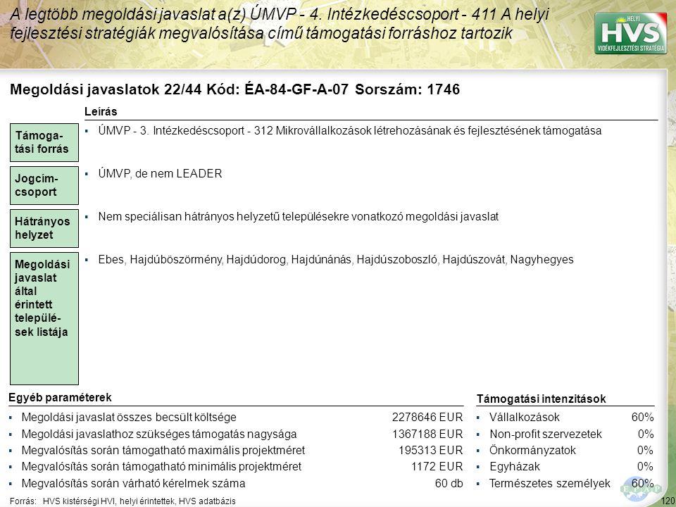 120 Forrás:HVS kistérségi HVI, helyi érintettek, HVS adatbázis A legtöbb megoldási javaslat a(z) ÚMVP - 4. Intézkedéscsoport - 411 A helyi fejlesztési