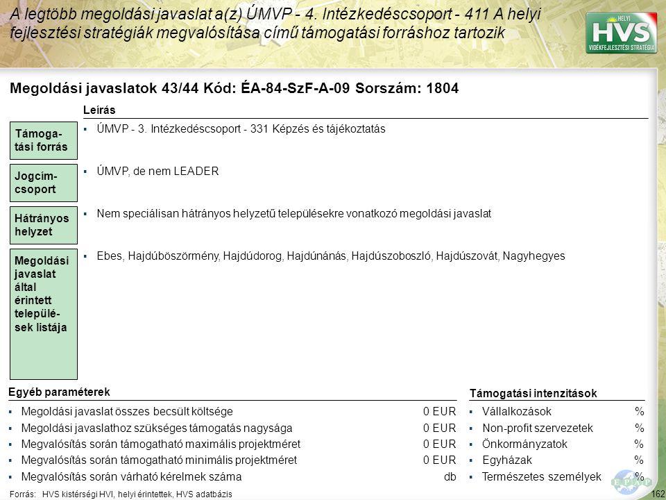 162 Forrás:HVS kistérségi HVI, helyi érintettek, HVS adatbázis A legtöbb megoldási javaslat a(z) ÚMVP - 4. Intézkedéscsoport - 411 A helyi fejlesztési