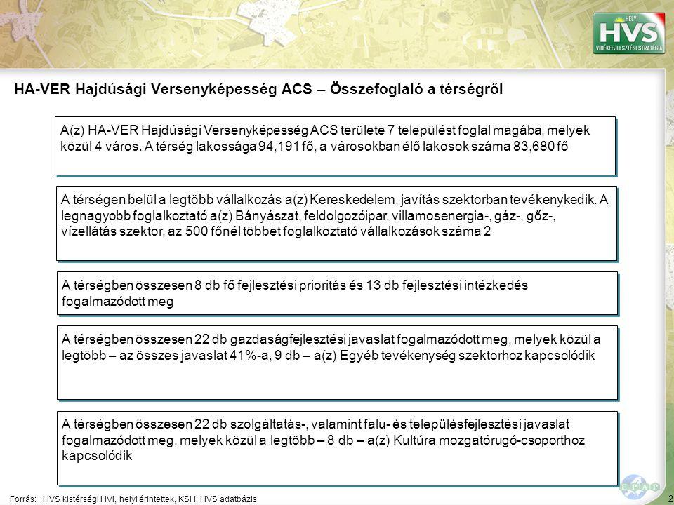 2 Forrás:HVS kistérségi HVI, helyi érintettek, KSH, HVS adatbázis HA-VER Hajdúsági Versenyképesség ACS – Összefoglaló a térségről A térségen belül a l