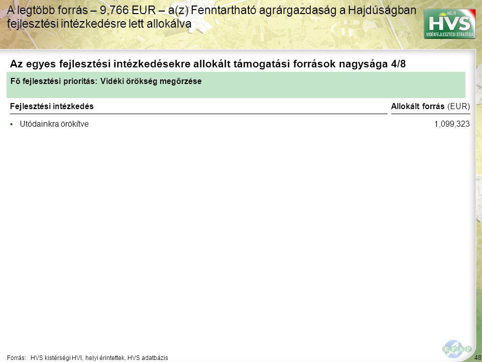 48 ▪Utódainkra örökítve Forrás:HVS kistérségi HVI, helyi érintettek, HVS adatbázis Az egyes fejlesztési intézkedésekre allokált támogatási források na