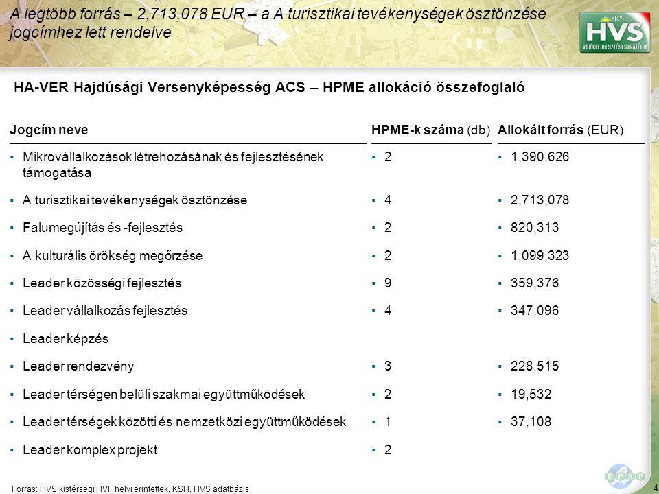 4 Forrás: HVS kistérségi HVI, helyi érintettek, KSH, HVS adatbázis A legtöbb forrás – 2,713,078 EUR – a A turisztikai tevékenységek ösztönzése jogcímh