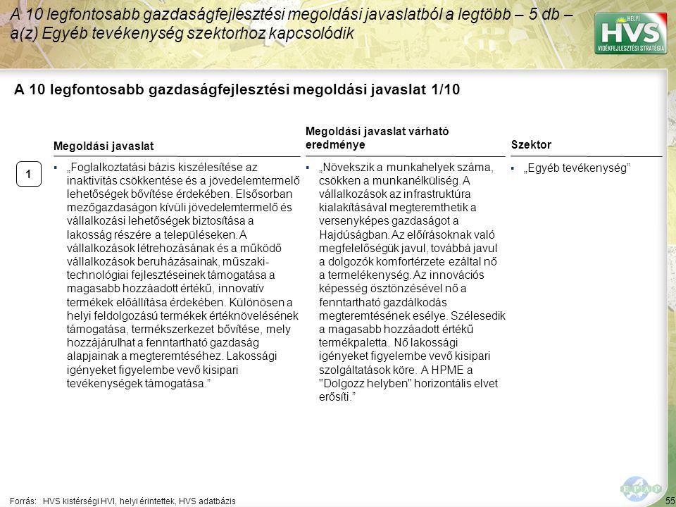 55 A 10 legfontosabb gazdaságfejlesztési megoldási javaslat 1/10 A 10 legfontosabb gazdaságfejlesztési megoldási javaslatból a legtöbb – 5 db – a(z) E