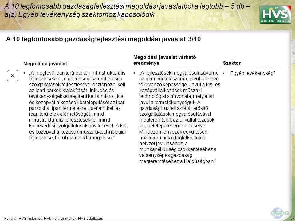 """57 A 10 legfontosabb gazdaságfejlesztési megoldási javaslat 3/10 Forrás:HVS kistérségi HVI, helyi érintettek, HVS adatbázis Szektor ▪""""Egyéb tevékenysé"""